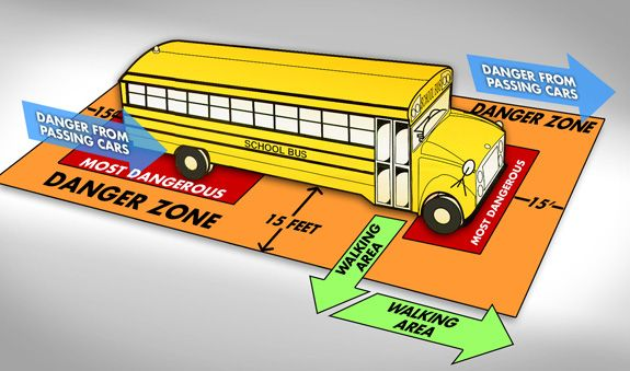 Danger zones around a school bus graphic.
